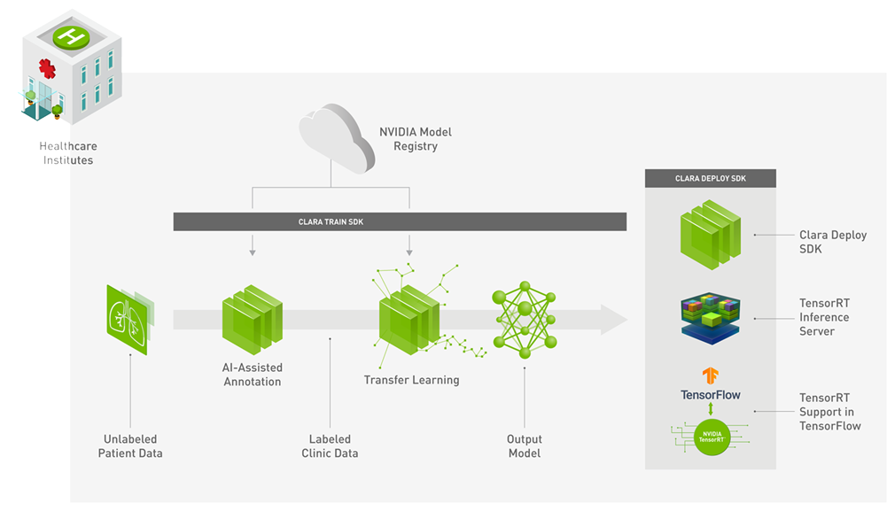 Medical Image Analysis with Deep Learning - Towards Data Science