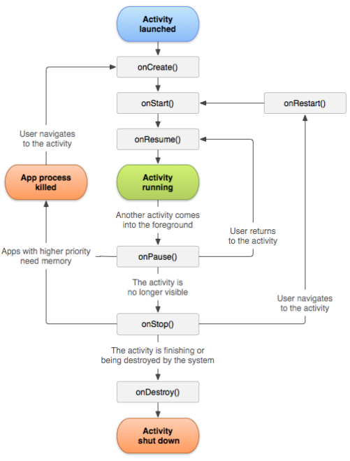 Graphical Representation of Activity-Lifecycle