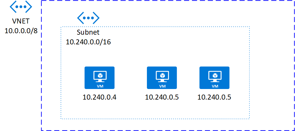 Deploying Azure Kubernetes Service cluster integrated with