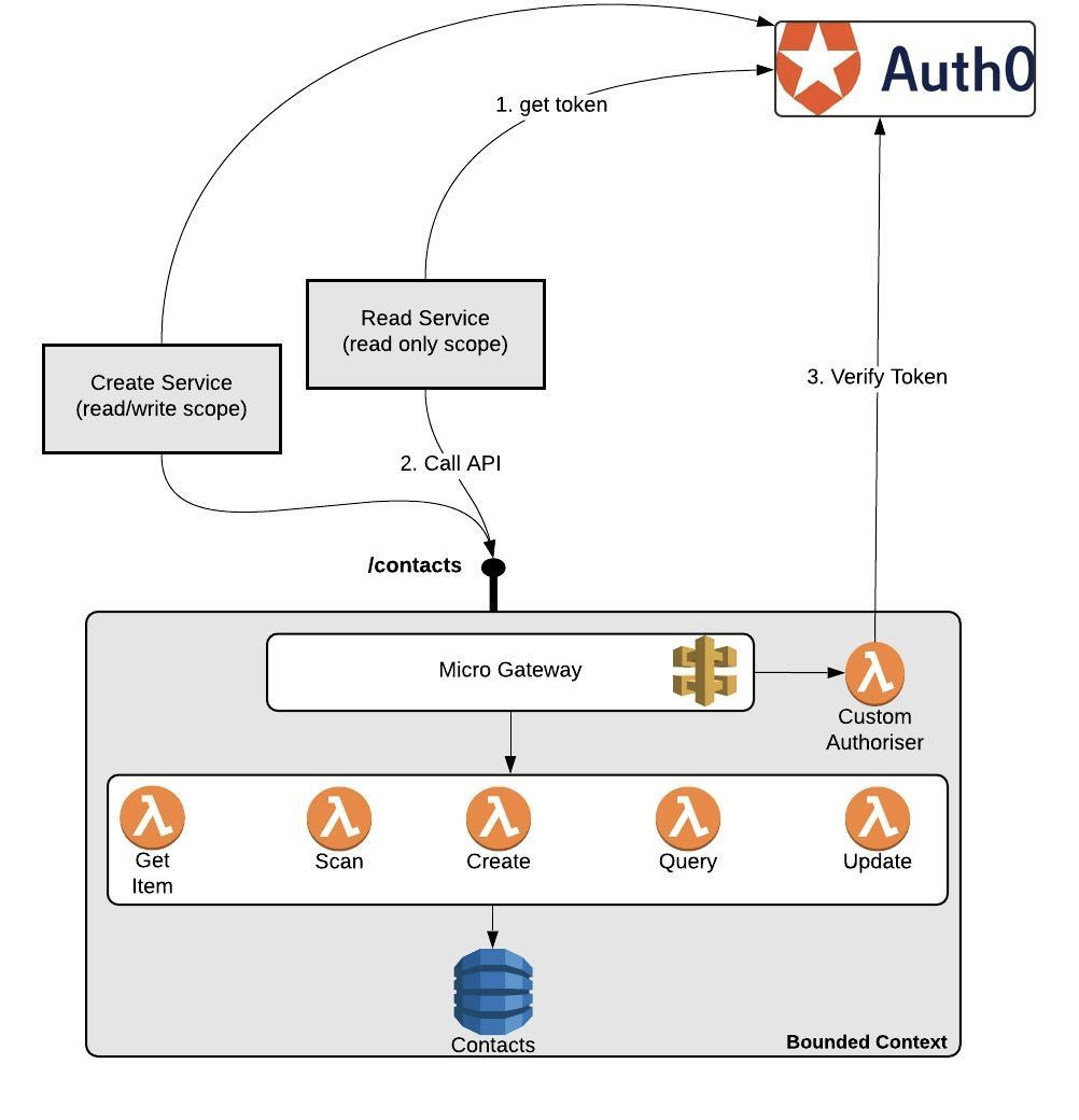 Service to Service authentication using OAuth2 for AWS