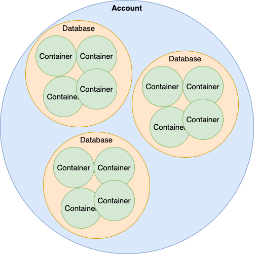 One Cosmos DB account can contain several databases. One database can contain several container.