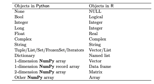 From 'R vs Python' to 'R and Python' - Towards Data Science