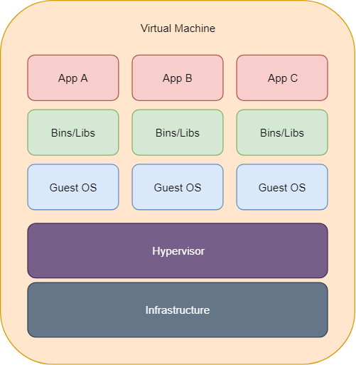 Virtual Machine Structure