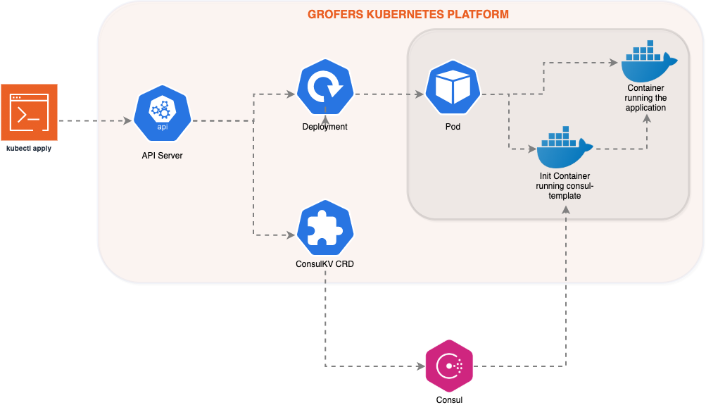 We have been deploying applications on Kubernetes for over two years. We mostly followed a lift-and-shift approach while migrating to Kubernetes. We l