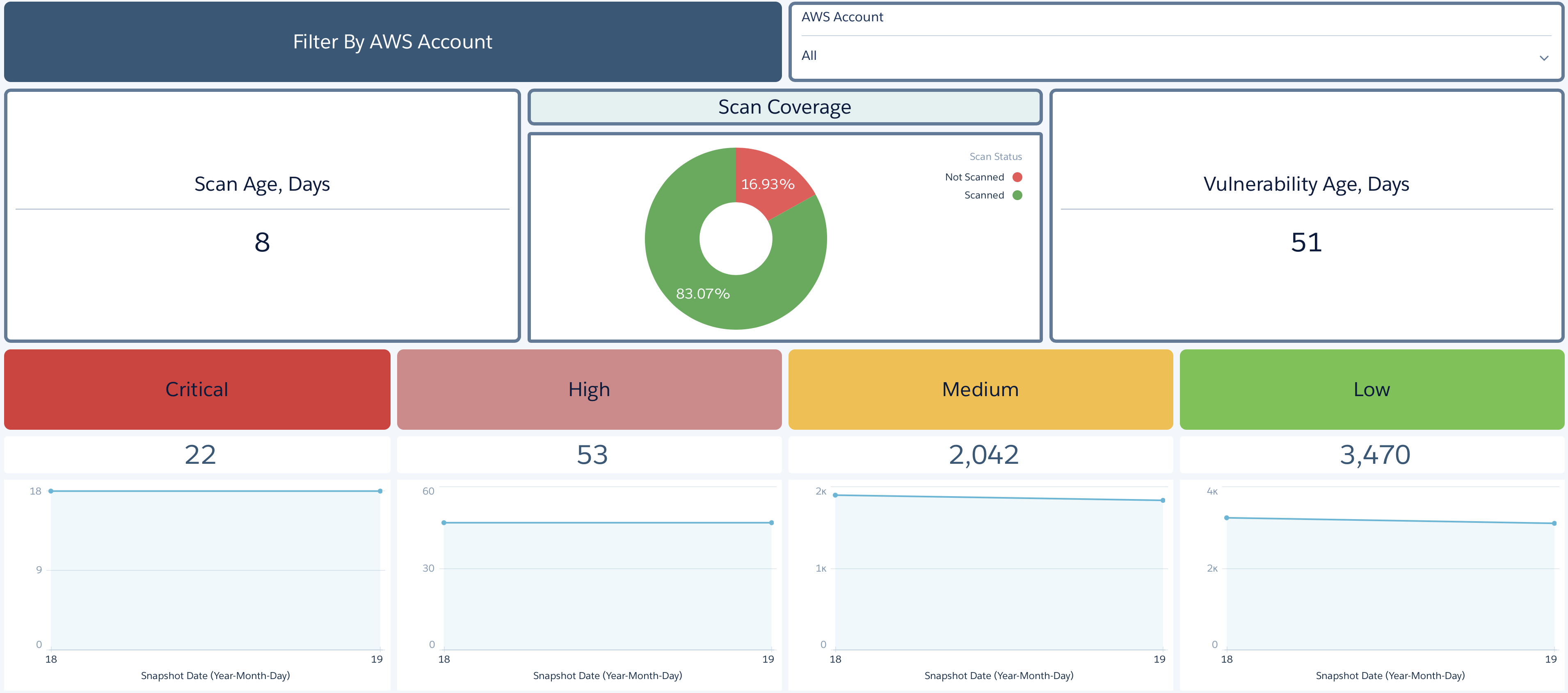 3 KPIs Most Important To Your Vulnerability Scanning Program
