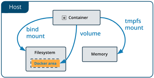 Database in a Docker container — how to start and what's it about