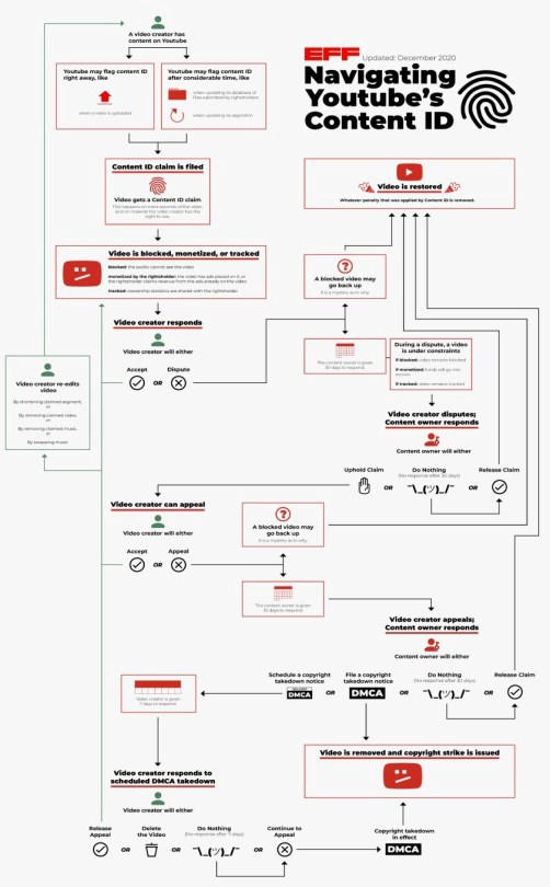 A flow diagram illustrating the incredible complexity of the Youtube appeals process.