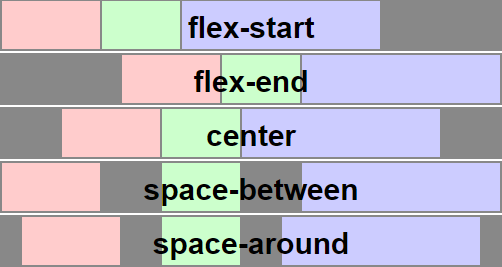 How to Create a Flawless Responsive Post Grid with Flexbox