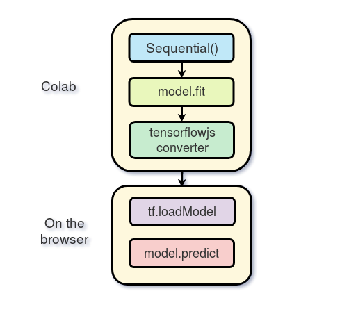 Train a model in tf keras with Colab, and run it in the browser with
