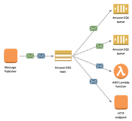 AWS — Difference between SQS and SNS - AWS Blogs - Medium