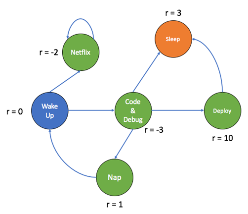 Introduction to Reinforcement Learning : Markov-Decision Process