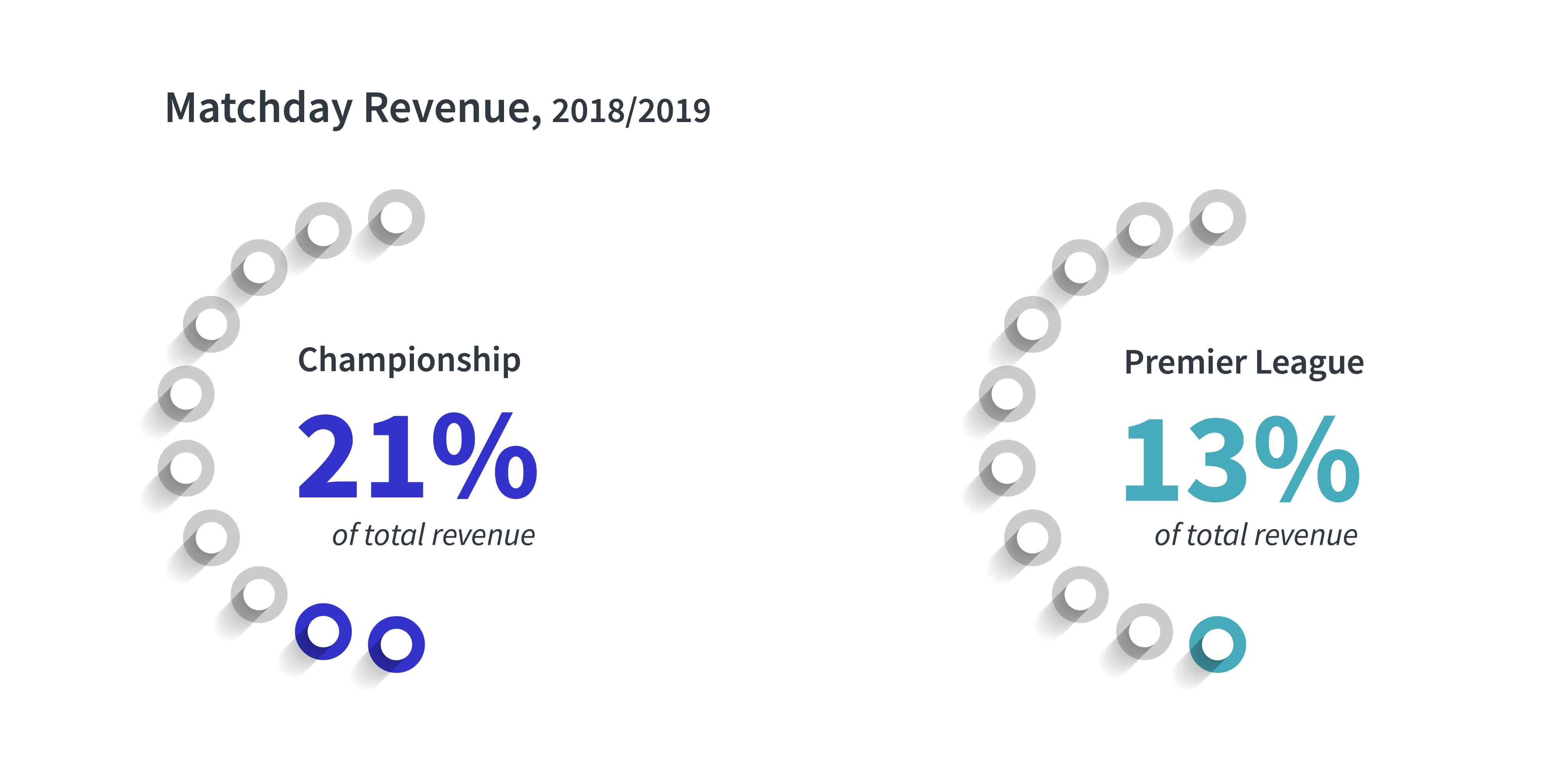 EFL Matchday Revenue in 2018/2019 Season