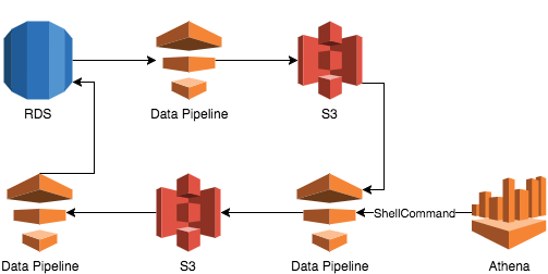 Affordable and Scalable Data Analytics on AWS Using Athena