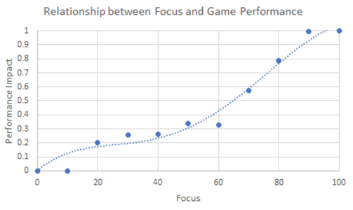 Relationship between game performance and Focus score