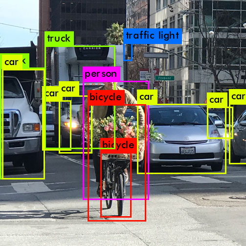 Part 2: Fast R-CNN (Object Detection)