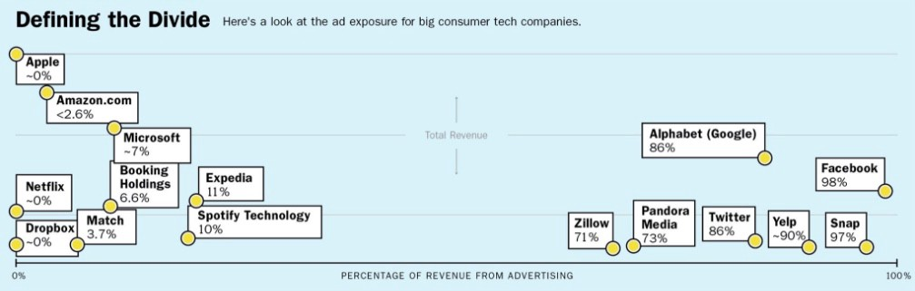 Rise of Subscriptions and the Fall of Advertising - The