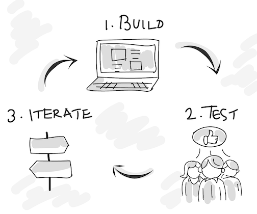 Optimize Iteration speed