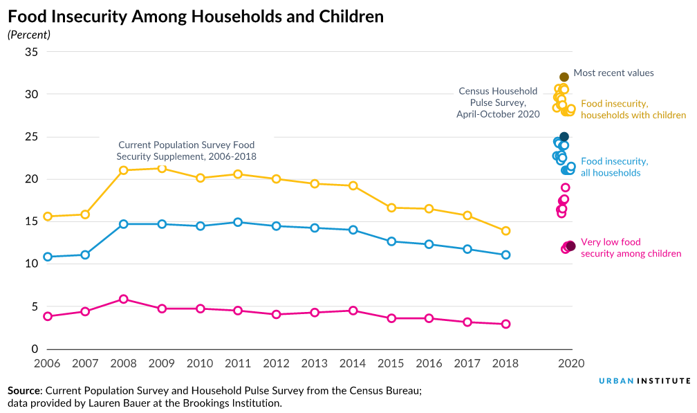 Improved line chart showing food insecurity among households and children in annual data from 2006 to 2018 and then months in 2020.