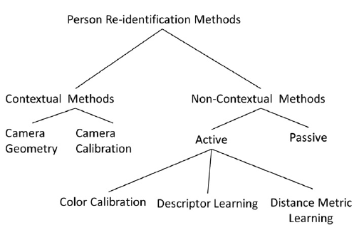 A Practical Guide to Person Re-Identification Using AlignedReID