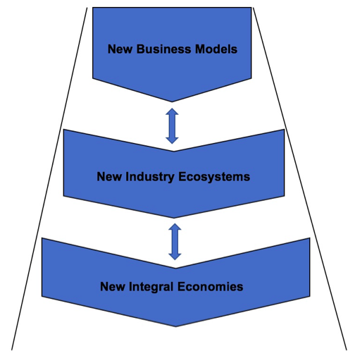 How Do We Innovate New Business Models that Trigger New