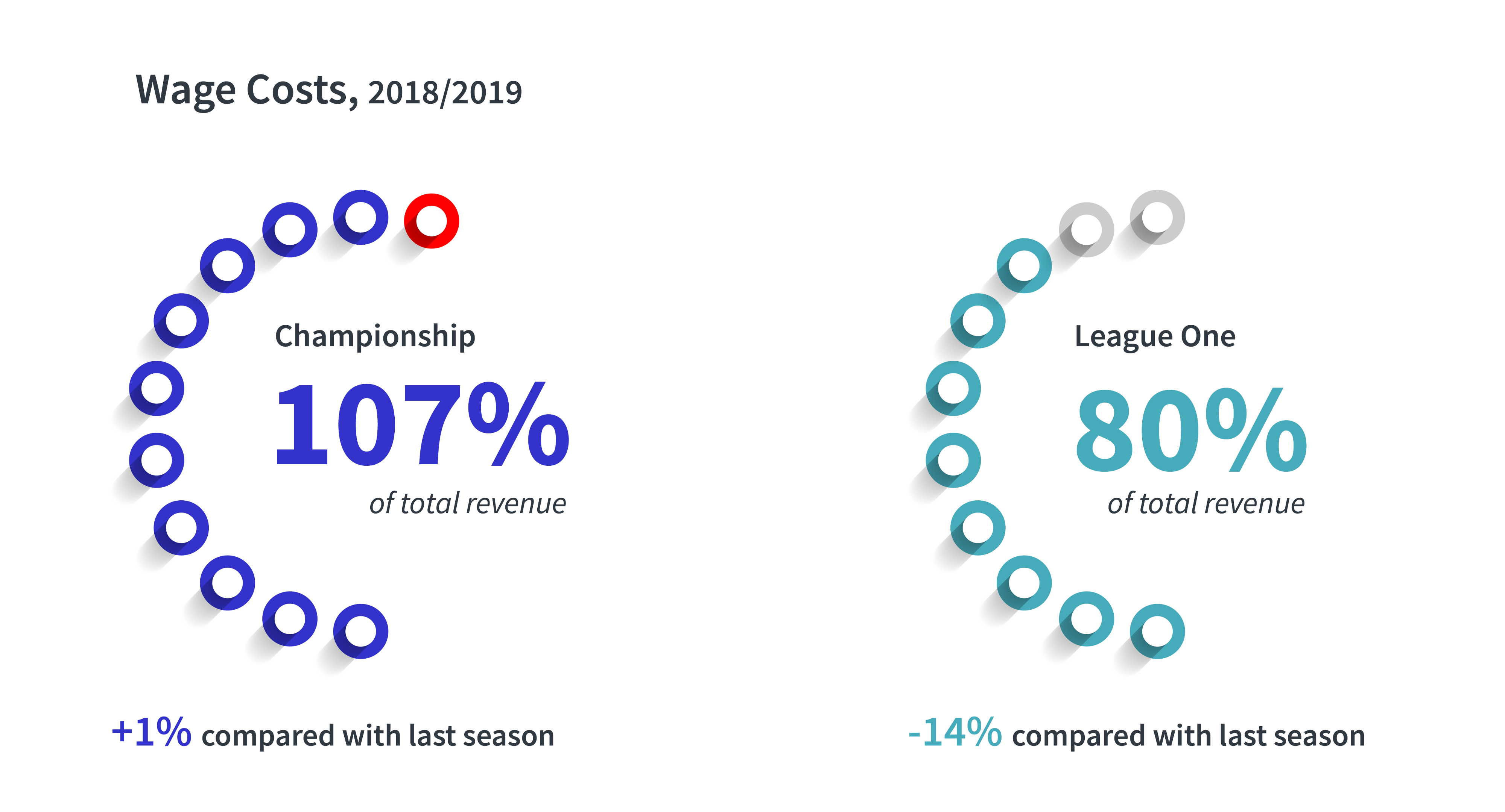 EFL Championship and League One Wage Costs and Total Revenue, 2018/19