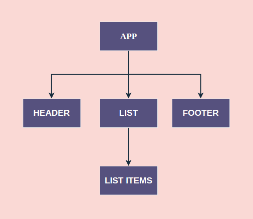 A tree structure of components in a React application