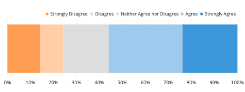 A stacked bar showing responses to a poll, with orange segments showing disagreement and blue segments showing agreement