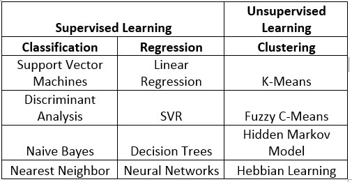 From classic AI techniques to Deep Reinforcement Learning