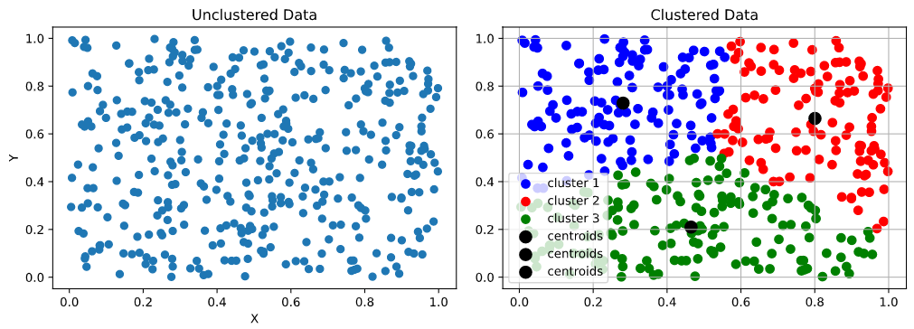 An example of data being clustered