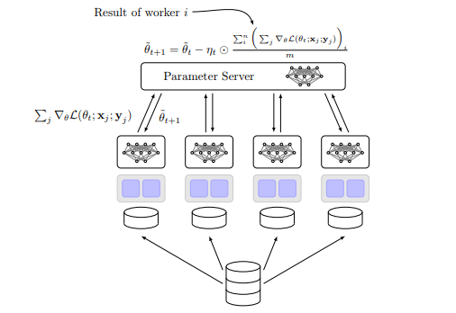 Scaling up with Distributed Tensorflow on Spark - Towards