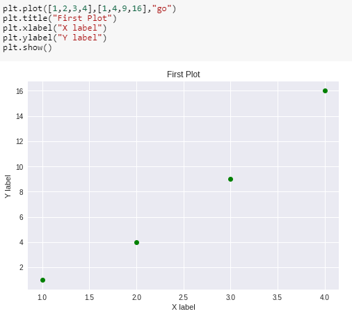 Matplotlib Tutorial: Learn basics of Python's powerful