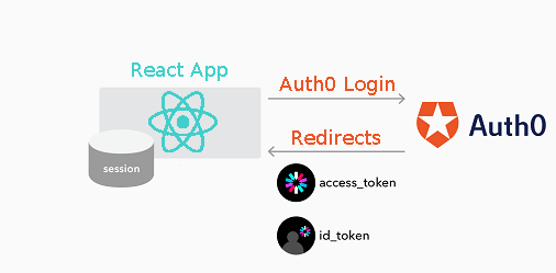 How to Implement Authentication For Your React App - All