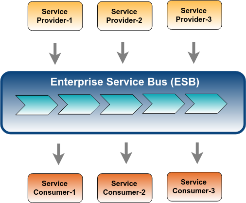 What Do You Really Need Within Your Solution  Esb Or