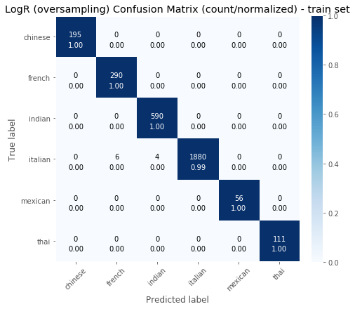 End to End Recipe Cuisine Classification - Towards Data Science