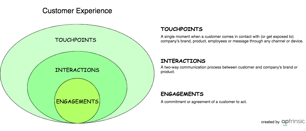 New ways of selling: Understanding the changing landscape of customers
