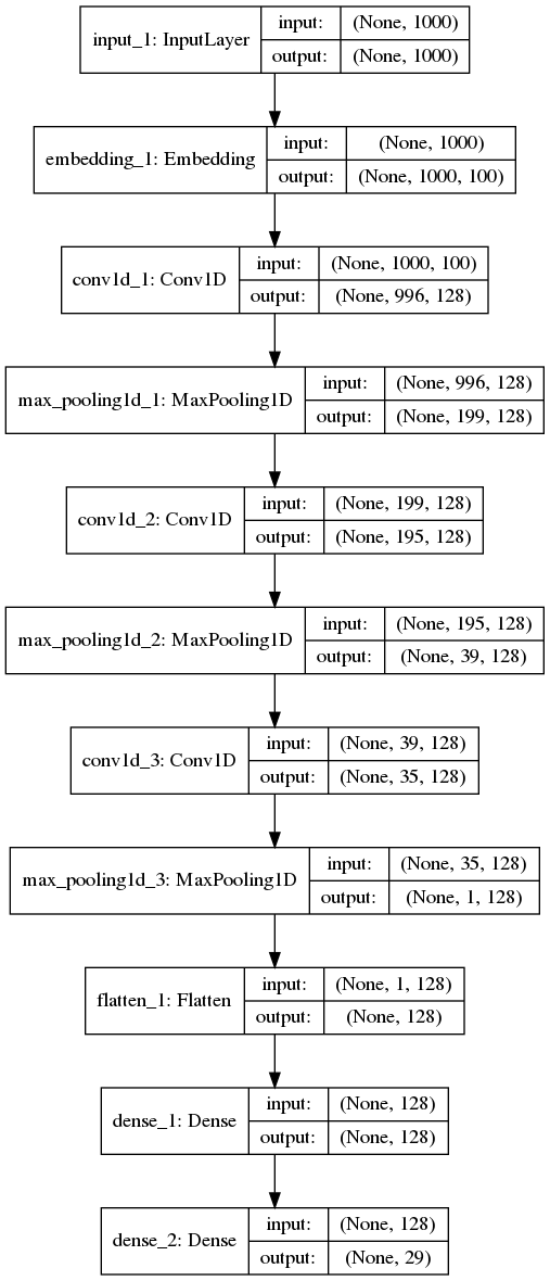 Report on Text Classification using CNN, RNN & HAN - Jatana