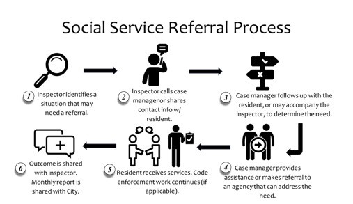 Infographic depicting the social service referral process