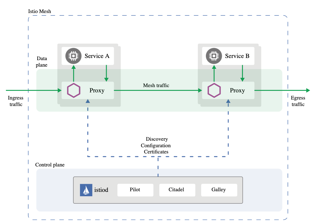 Securing Grpc Microservices With Istio Service Mesh By Prabath Siriwardena Facilelogin