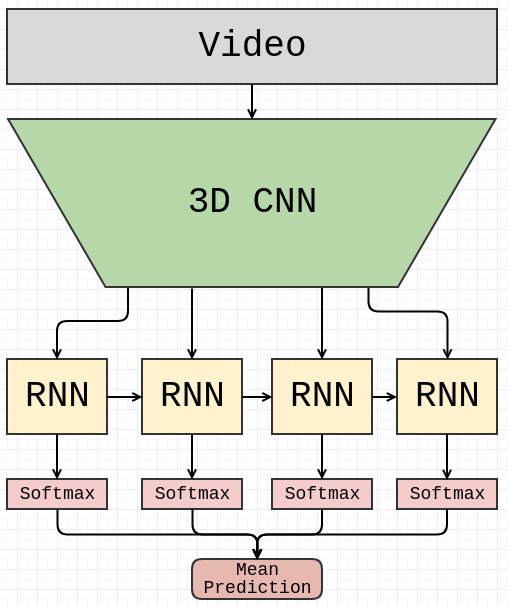 Gesture recognition using end-to-end learning from a large