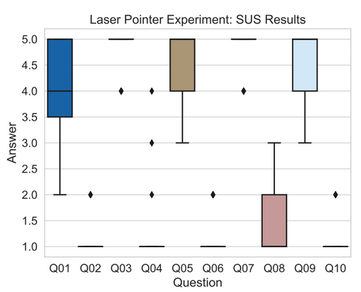 Laser Pointer Experiment: SUS Results