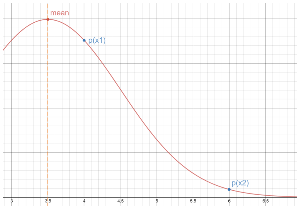Two points p(x1) and p(x2) plotted on a Gaussian function g(x)