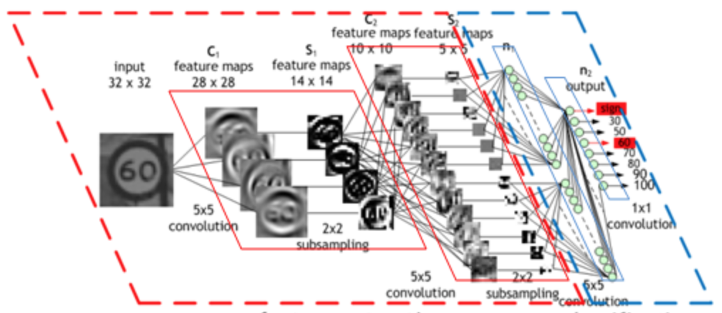 Easy Image Classifier with Python (Convolutional Neural Network)