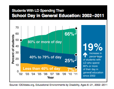 Grad Rate Rise For Special Education >> How Might We As Educators Sustain The Least Restrictive