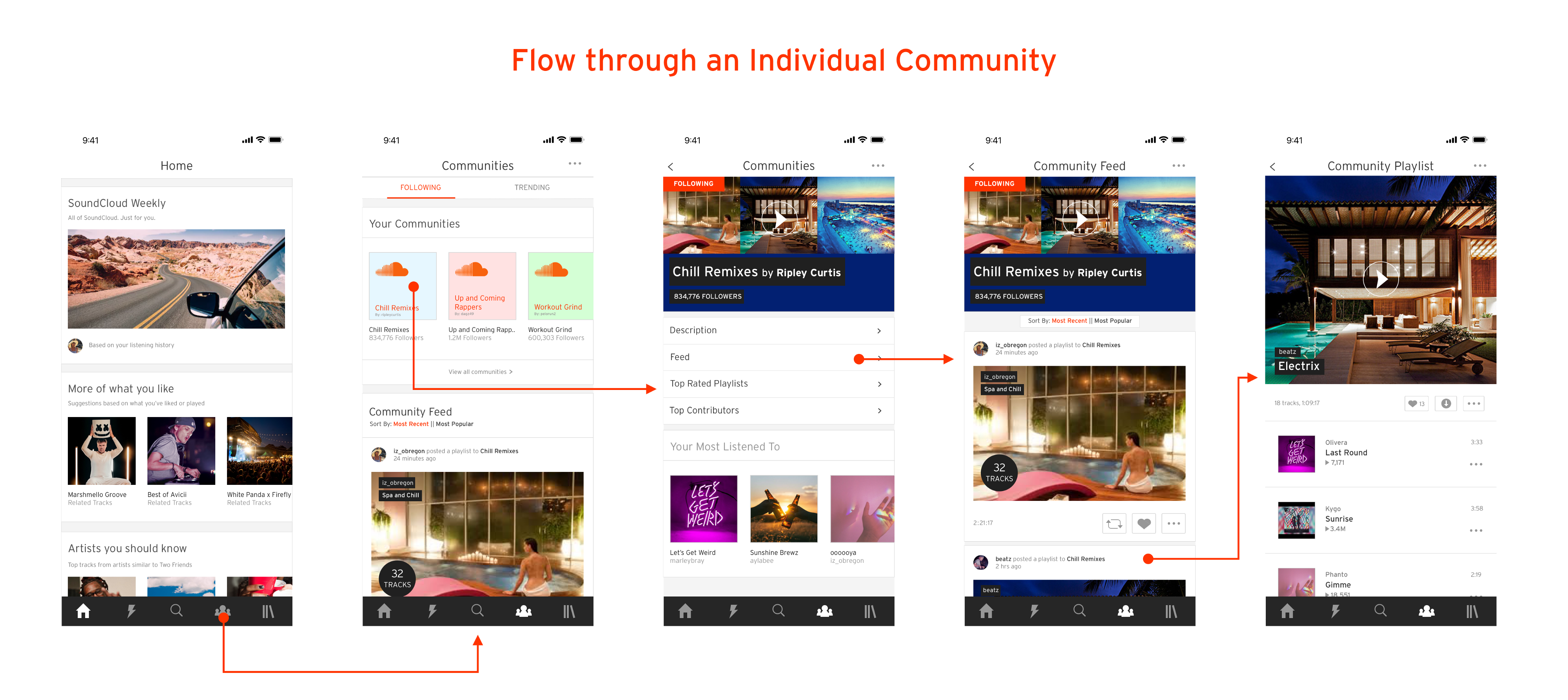 Browsing with a Community: A SoundCloud Case Study - Prototypr