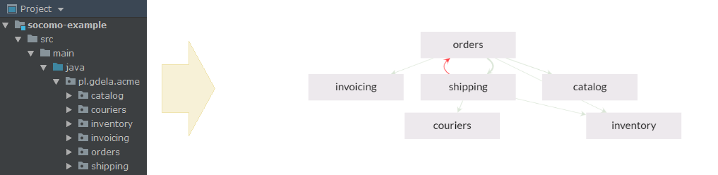 Sample visualisation of dependencies between components of a module.