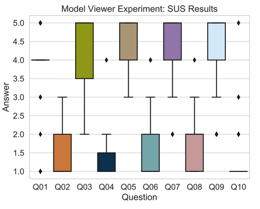 Model Viewer Experiment: SUS Results