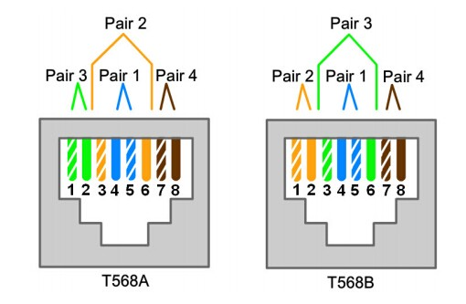 [DIAGRAM_38YU]  Ethernet Patch Cable Wiring Guide | by Aria Zhu | Medium | T568b Ethernet Cable Rj45 Wiring Diagram |  | Medium