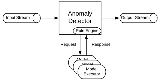 How We Built an Automated Anomaly Detection System onto a