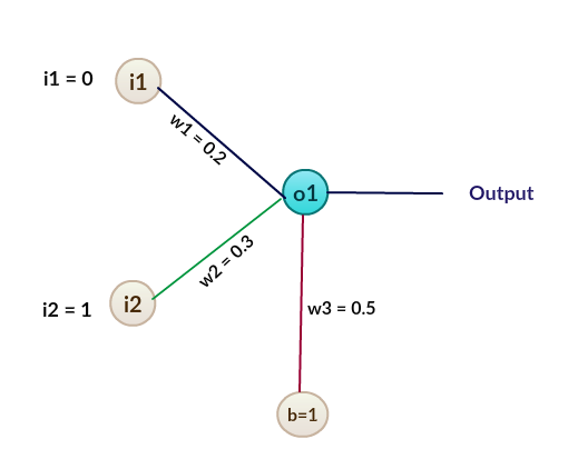 Figure 26: A-weighted perceptron