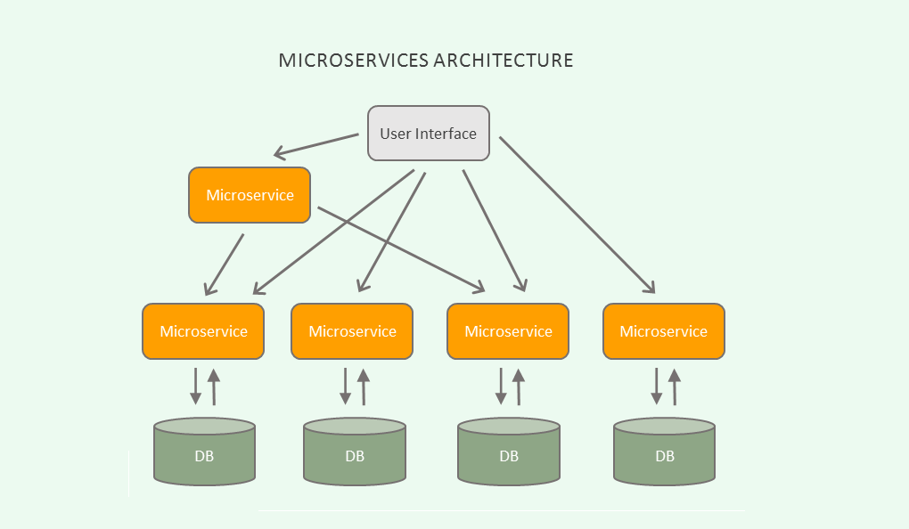 Courses to Learn Microservices in Java